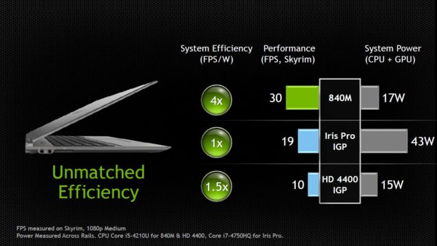 NVIDIA GeForce GTX 800M Efficiency