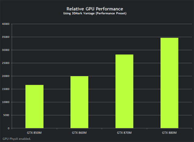 NVIDIA GeForce GTX 800M GPU Performance
