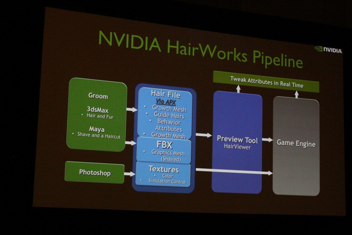 nvidia-hairworks