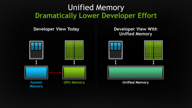 NVIDIA Maxwell Unified Virtual Memory
