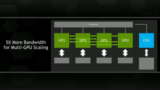 NVIDIA NVLINK GPU Scalability