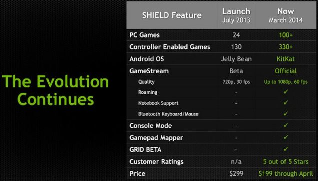 NVIDIA Shield HandHeld Device GTC 2014