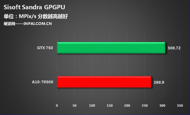 Sisoft Sandra GPGPU GTX 750 Kaveri A10 7850K