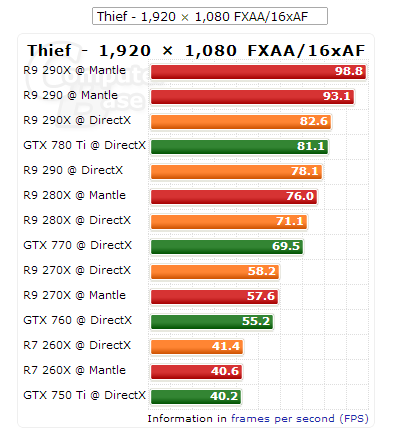 Thief Mantle  DirectX Benchmarks 1080p