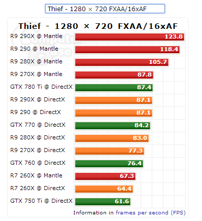 Thief Mantle DirectX Benchmarks 720p