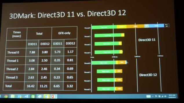 DirectX 12 3dMark Benchmarks