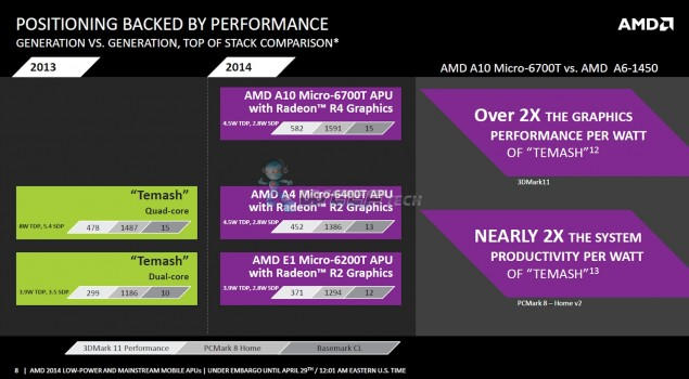 AMD Beema APUs