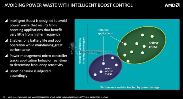 AMD Beema Boost Control