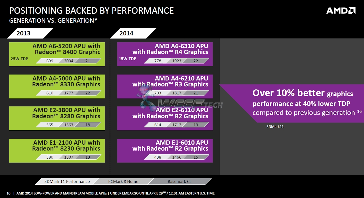 Amd Low Power Mullins And Mainstream Beema Apu Detailed Powered With Puma X86 And Gcn Cores Launches Tomorrow