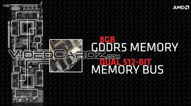 AMD Radeon R9 295X2 8 GB GDDR5 Memory