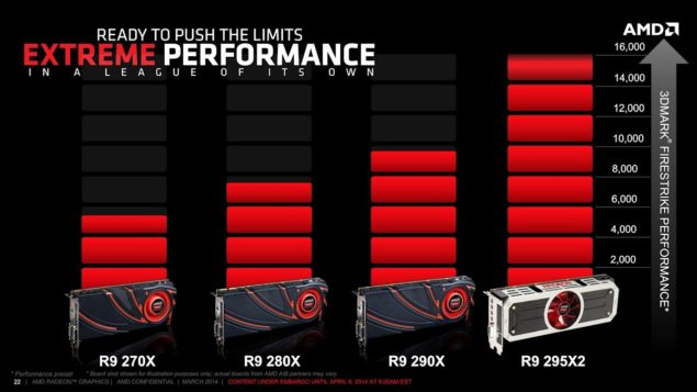 AMD Radeon R9 295X2_Presentation_Performance