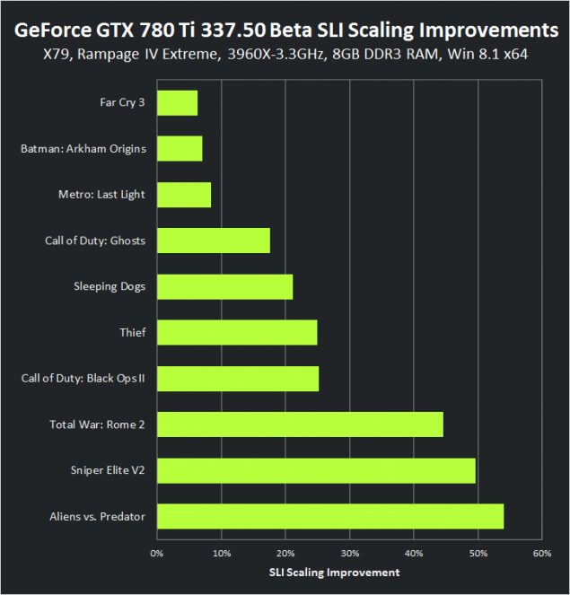GeForce GTX 780 Ti 337.50 BETA driver