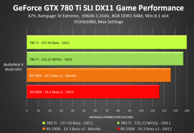 GeForce GTX 780 Ti SLI 337.50 BETA driver