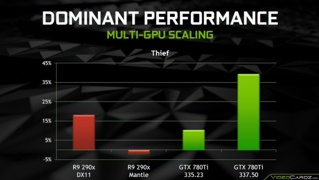 NVIDIA GeForce 337.50 BETA Driver SLI