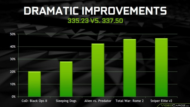NVIDIA GeForce 337.50 BETA Driver vs 335.23