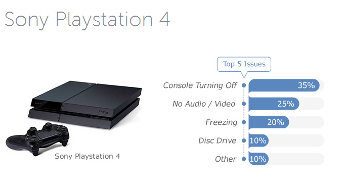 Top 5 Most Reported PlayStation 4 Issues and Problems and