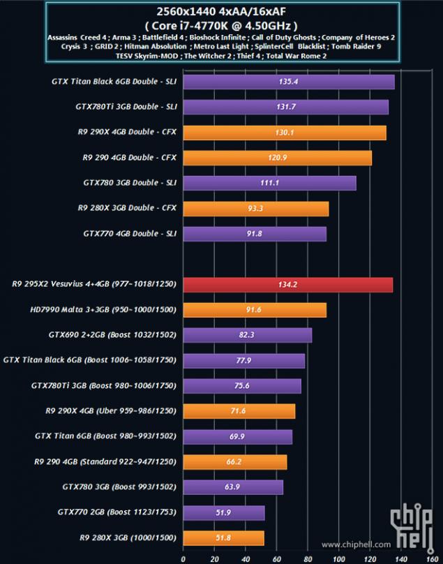 Radeon R9 295X2 Performance