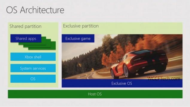 Xbox One runs Windows 8