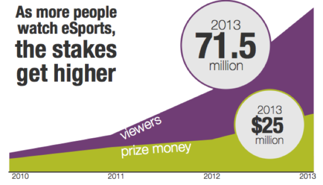 eSports-prize-money-vs-viewers