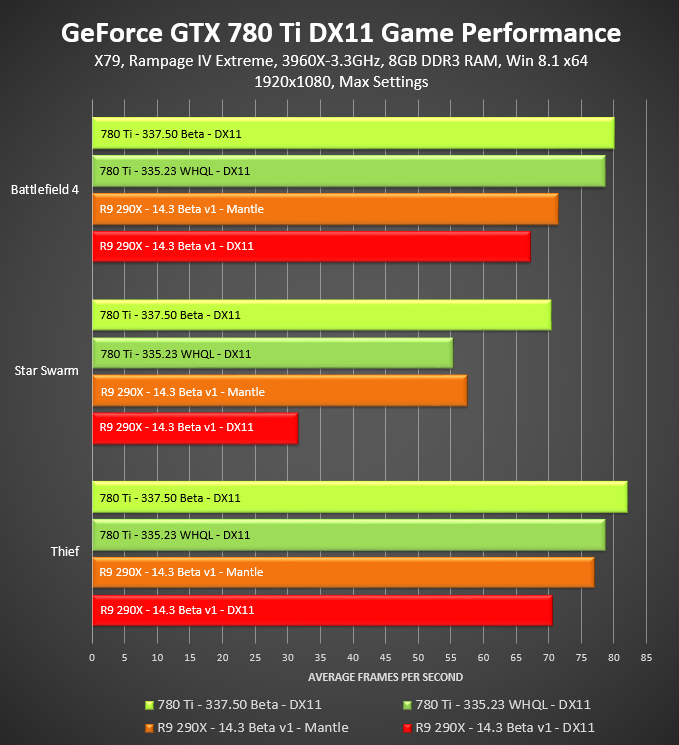 NVIDIA GeForce 337 50 BETA Performance Boosting Driver