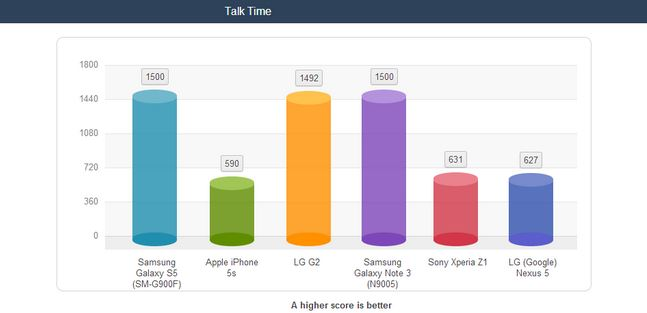 Galaxy S5 vs iPhone 5s battery talk time