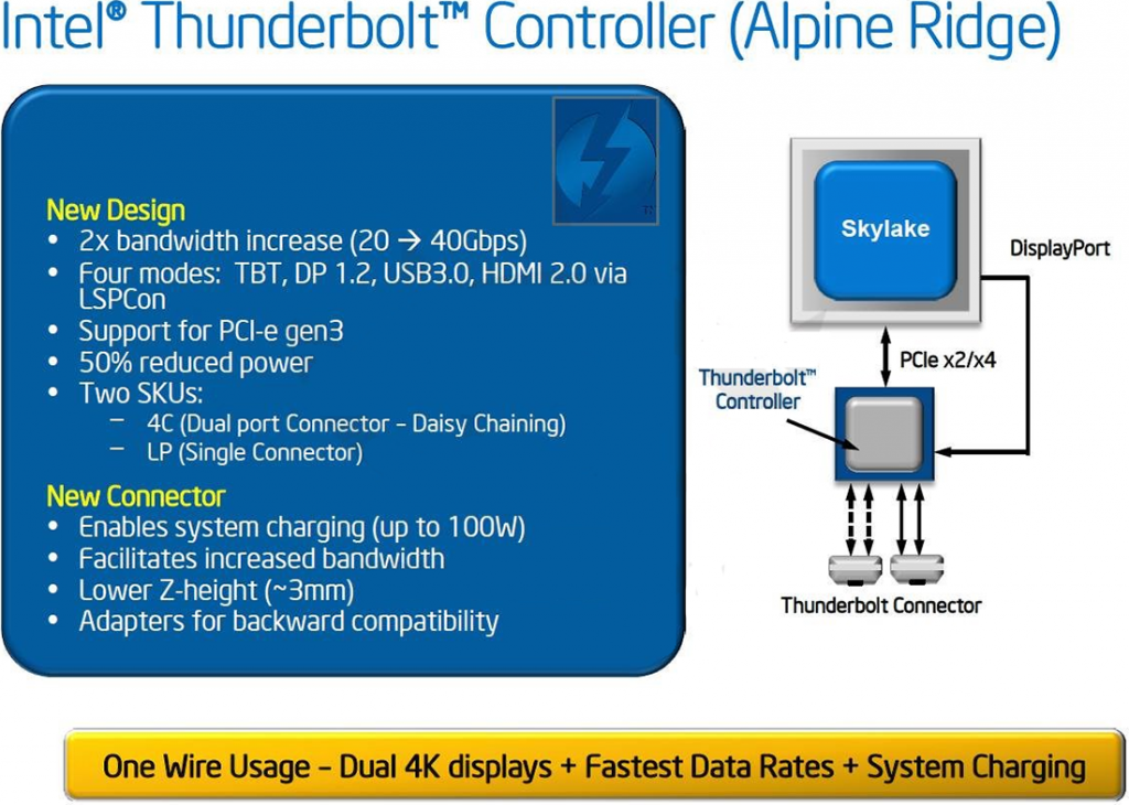 Intel's Next Generation Skylake Thunderbolt 'Alpine Ridge' Leaks