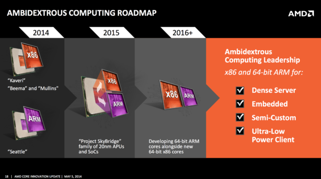 AMD 2014-2016 Roadmap