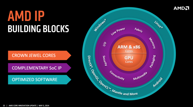 AMD Cores 2016