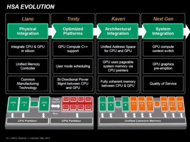AMD HSA+