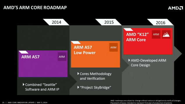 AMD K12 ARM Core 20nm