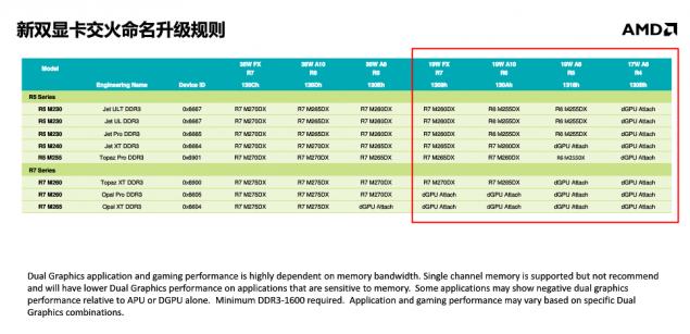 AMD Kaveri Mobile Graphics