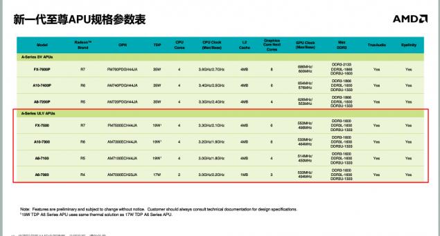 AMD Kaveri Mobility Chips