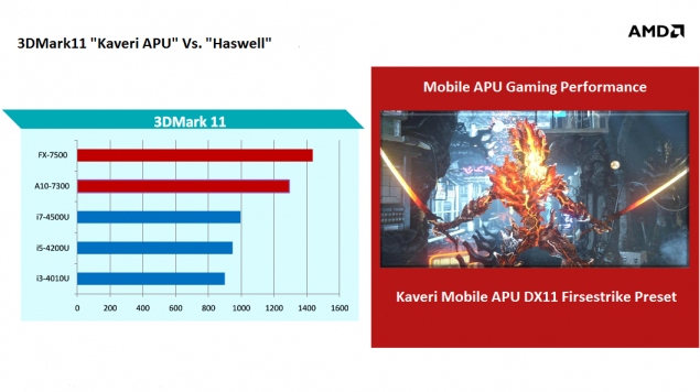 AMD Mobile Kaveri APUs Gaming Performance