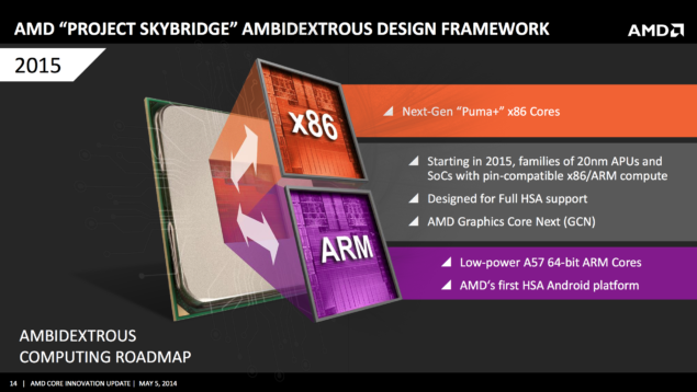 AMD Project Skybridge APU SOC