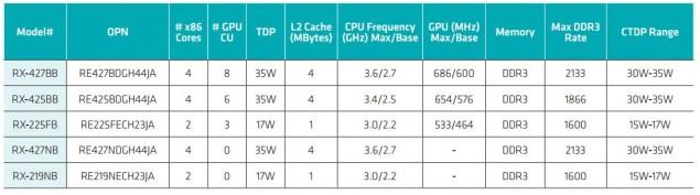 AMD R-Series Bald Eagle Embbeded APUs