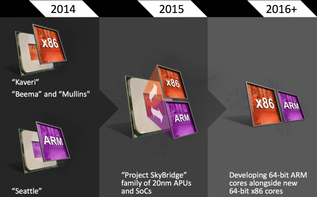 AMD x86 Cheetah Architecture APU