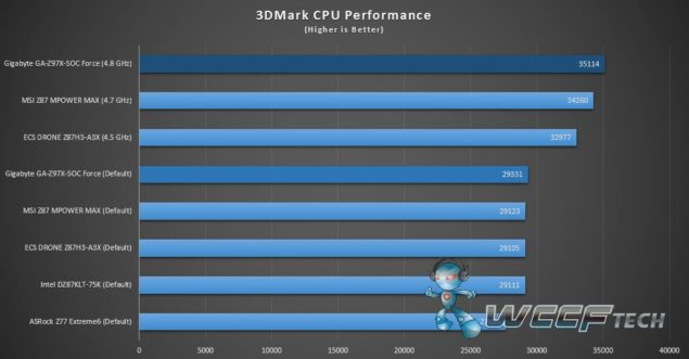 GA-Z97X-SOC Force_3DMark CPU