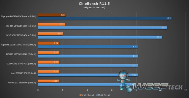 GA-Z97X-SOC Force_CineBench R11.5