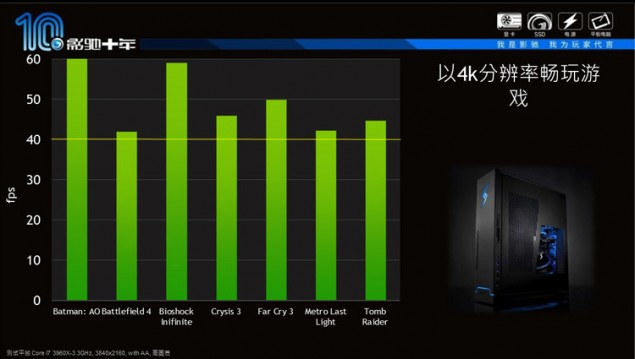 GeForce GTX Titan Z Performance_1