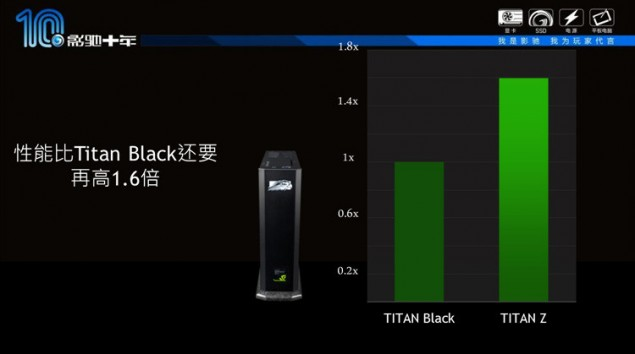 GeForce GTX Titan Z Performance_2