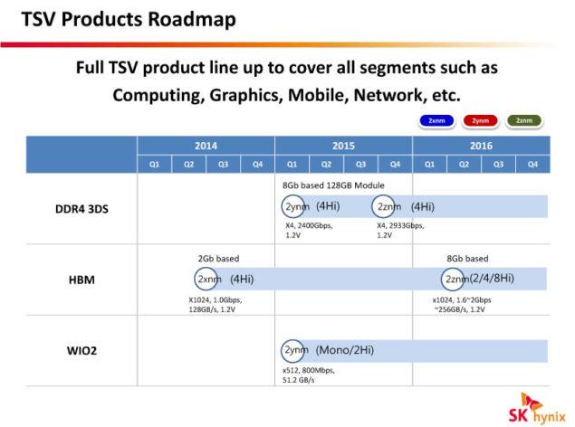 HBM Memory Roadmap