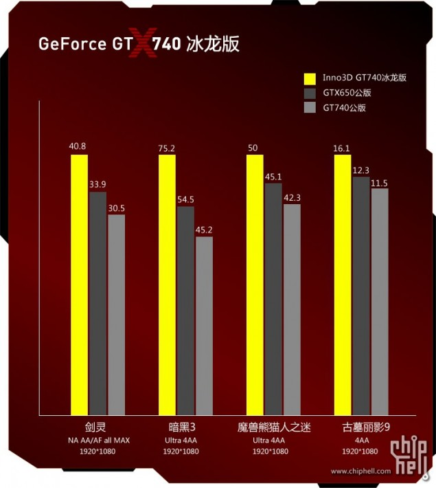 Inno3D GeForce GT 740 Performance 1080P