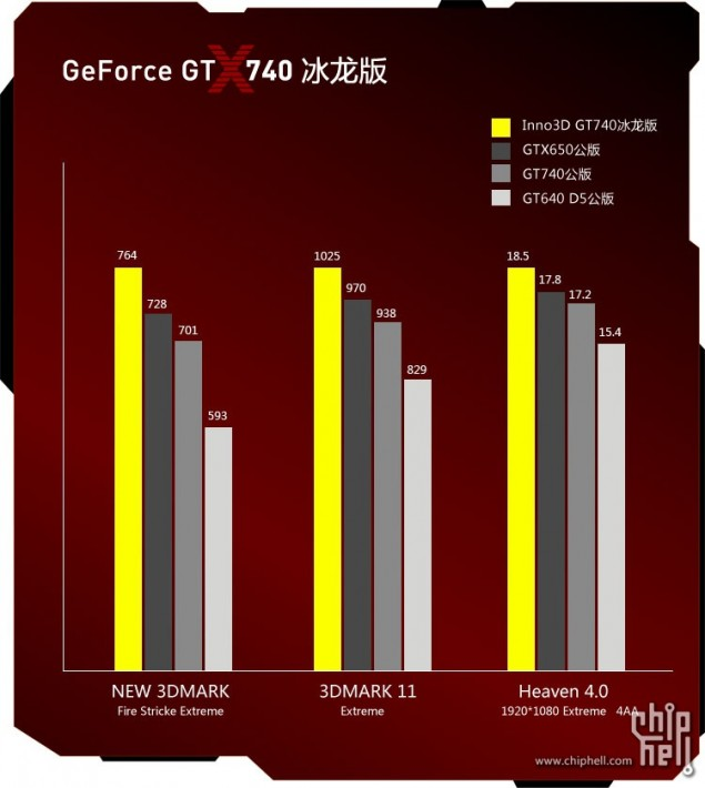 Inno3D GeForce GT 740 Performance