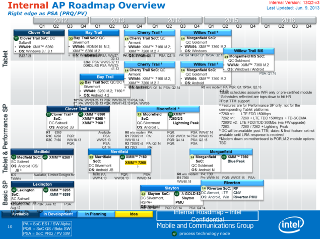 Intel Atom AP Roadmap
