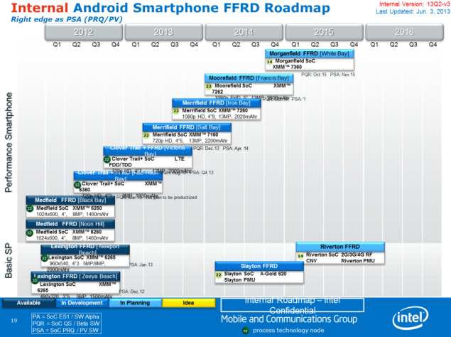 Intel Atom Android Smartphone Roadmap