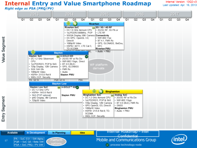 Intel Atom Entry Level Roadmap