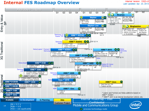 Intel Atom FES Roadmap