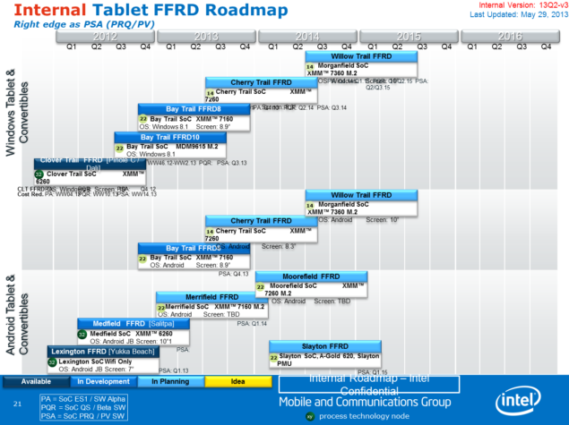 Intel Atom FFRD Roadmap