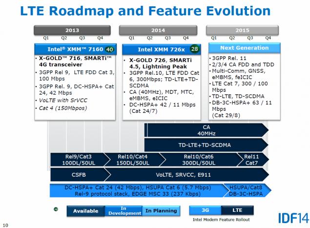 Intel Atom LTE
