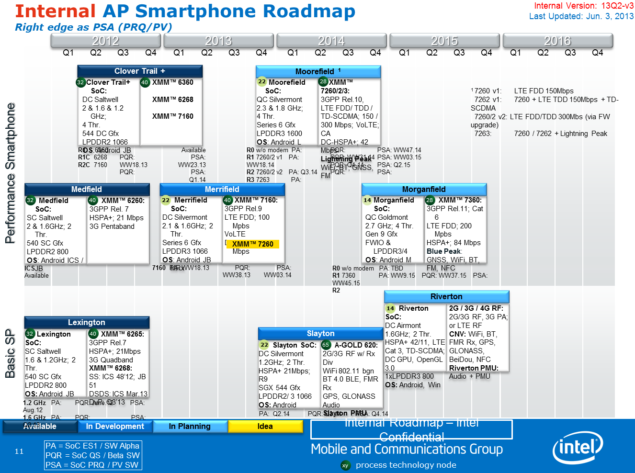 Intel Atom Roadmap Smartphone